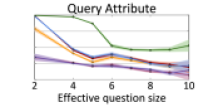 Accuracy on query questions