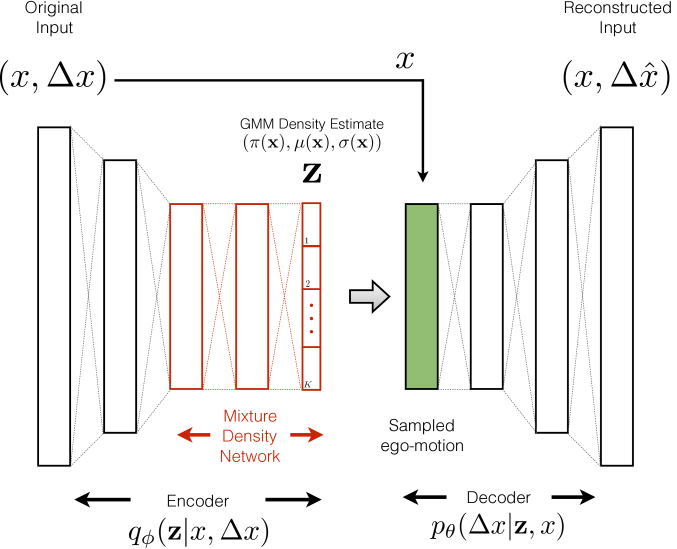 We propose a visual ego-motion learning architecture that maps optical flow vectors (derived from feature tracking in an image sequence) to an ego-motion density estimate via a Mixture Density Network (MDN). By modeling the architecture as a Conditional Variational Autoencoder (C-VAE), our model is able to provide introspective reasoning and prediction for scene-flow conditioned on the ego-motion estimate and input feature location.