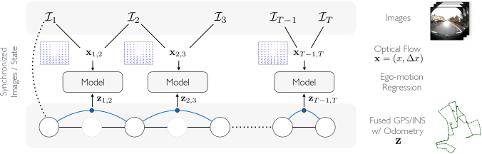 : Illustration of the bootstrap mechanism whereby a robot self-supervises the proposed ego-motion regression task in a new camera sensor by fusing information from other sensor sources such as GPS and INS.