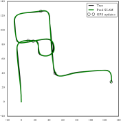 : On fusing our proposed VO method with intermittent GPS updates (every 150 frames, black circles), the pose-graph optimized ego-motion solution (in green) achieves sufficiently high accuracy relative to ground truth. We test on a variety of publicly-available datasets including