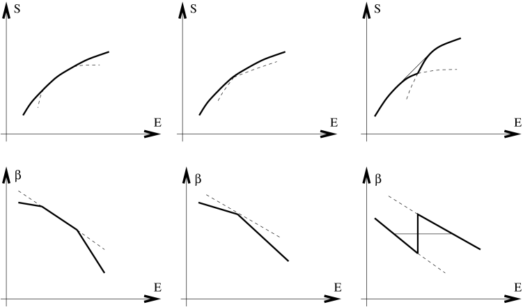 Schematic entropic and caloric curves around a bicritical point, of CCC