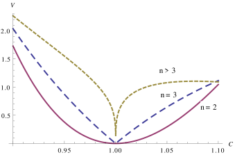 The scalar potential