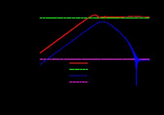Time evolution of the modulus abundance for