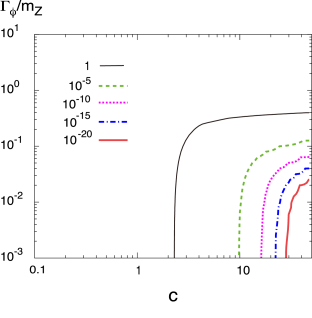 Contours of the suppression factor