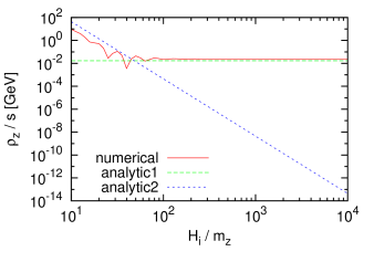 The dependence of the modulus abundance on the initial condition