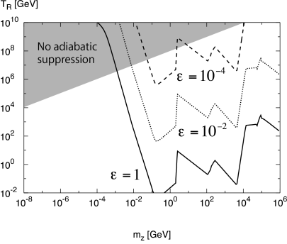 Contours of the required amount of the fine-tuning