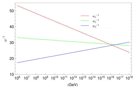 Here we show the running of the gauge couplings with scalar masses and Higgsinos fixed at