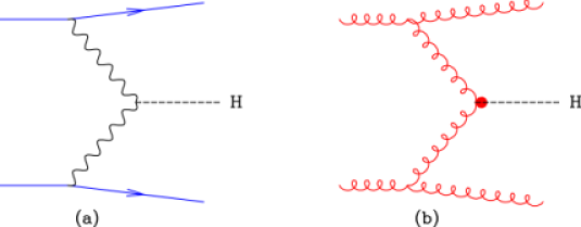 (a) Lowest order process for vector boson fusion. (b) Example of a diagram contributing to the gluon fusion process in association with two jets.