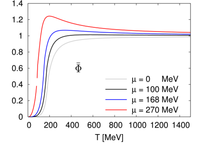 The normalized Polyakov loop variable