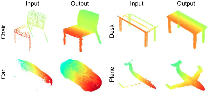 Our point cloud completion network is able to reconstruct complete and dense objects with finer details. The resolutions of input partial points and synthesized output points are 2048 and 16384, respectively.