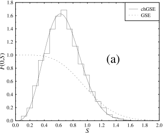 The distribution of the smallest eigenvalue