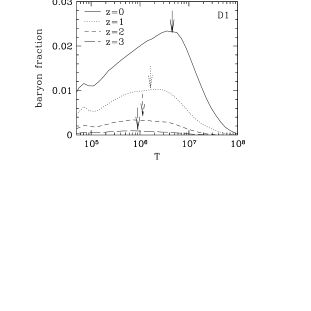 the baryon density as a function of the temperature (Davé et al. 2000).