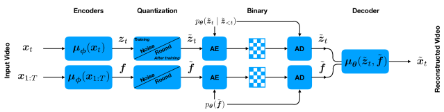 Operational diagram of our compression codec. A video segment is encoded into per-frame latent variables