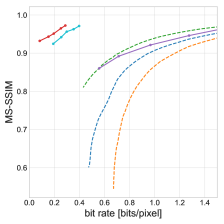 Rate-distortion curves on three datasets measured in MS-SSIM (higher corresponds to lower distortion). Legend shared. Solid lines correspond to our models, with LSTMP-LG proposed.