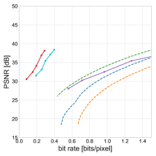 Rate-distortion curves on three datasets measured in PSNR (higher corresponds to lower distortion). Legend shared. Solid lines correspond to our models, with LSTMP-LG proposed.
