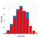 Empirical distributions of the posterior of inference model estimated from BAIR data and ground truth prior model in one specific rate-distortion example.