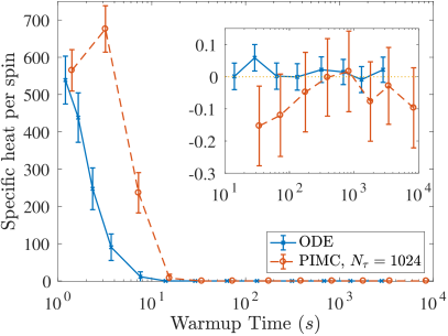 Required simulation time to reach a thermal state for