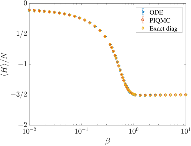The thermal expectation value of the internal energy per spin