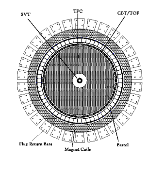 Cross sectional view of the STAR detector showing the layout of the BEMC. Figure from