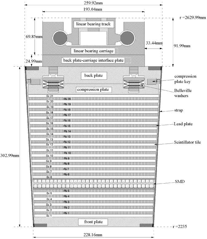 Transverse segmentation of a BEMC calorimeter module as seen from the end view. Figure from