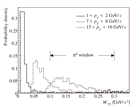 Low mass background contribution in simulated single photon events, for different