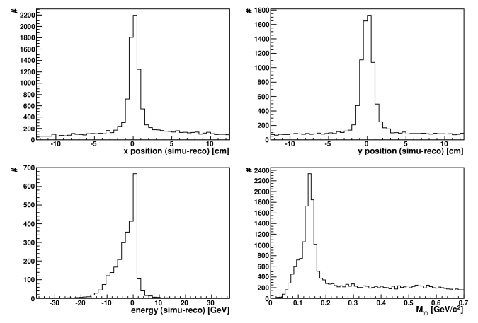 FMS default cluster finder. Comparison of position and energy between simulated and reconstructed neutral pions in a full PYTHIA simulation. On the bottom right panel: invariant mass for all pair of reconstructed clusters