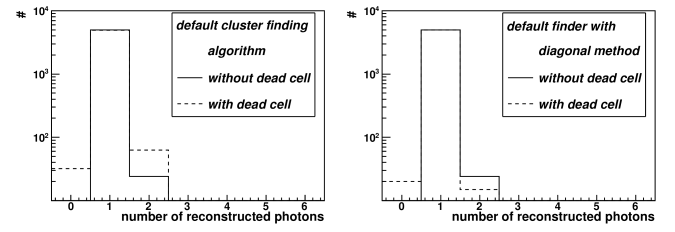 """Number of photons detected (in solid lines) within a sample of 5000 single photon events, simulated to hit a particular position in the FMS. In dashed lines, the effect of the removal of this cell from the matrix (to emulate a dead cell) on the reconstruction, as performed by the default finding algorithm (left) and with the additional """"diagonal prescription"""" described in the text (right)."""