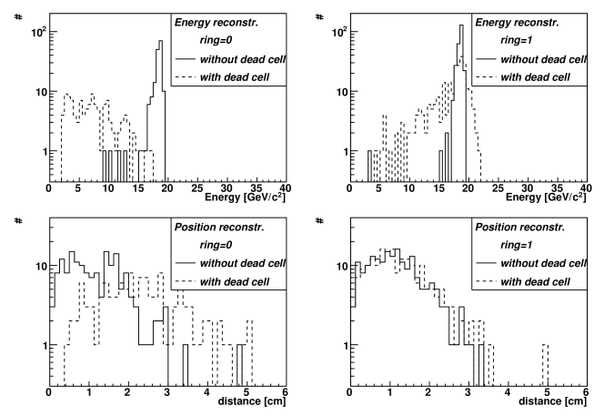 """Reconstructed energy (top) and distance from the """"real"""" hit position (bottom) for a sample of 5000 single photon events (solid lines). The effect of a dead cell on the reconstruction algorithm, using the """"diagonal"""" prescription described in the text, is indicated (dashed lines) for cases where the simulated photon hits the dead cell (ring 0, left) or the first ring of cells around it (ring 1, right)."""