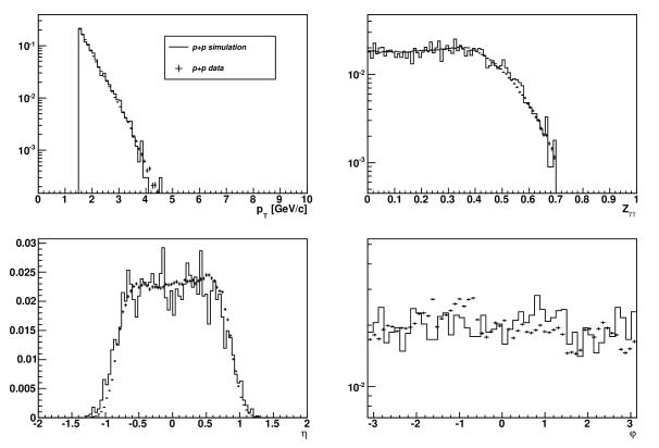 Simulation-Data comparison for