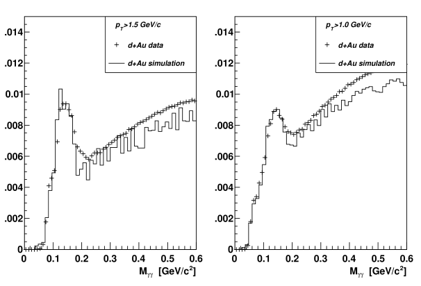 Simulation-Data comparison between invariant mass distributions for BEMC cluster pairs for different