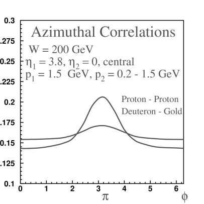 Two-particle azimuthal correlations in p+p and d+Au interactions, as predicted in