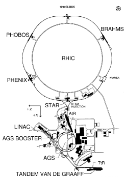 Layout of the RHIC complex (left, figure from