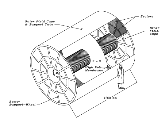 Schematic view of the STAR TPC. Figure from