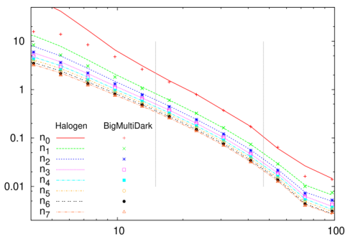 Mass-dependent correlation function of both