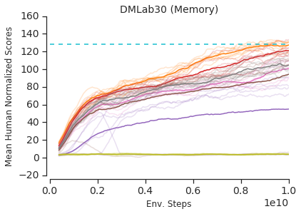 Learning curves for the gating mechanisms, along with MERLIN score at 100 billion frames as a reference point. We can see that the GRU performs as well as any other gating mechanism on the reactive set of tasks. On the memory environments, the GRU gating has a significant gain in learning speed and attains the highest final performance at the fastest rate. We plot both mean (bold) and the individual 6-8 hyperparameter samples per model (light).