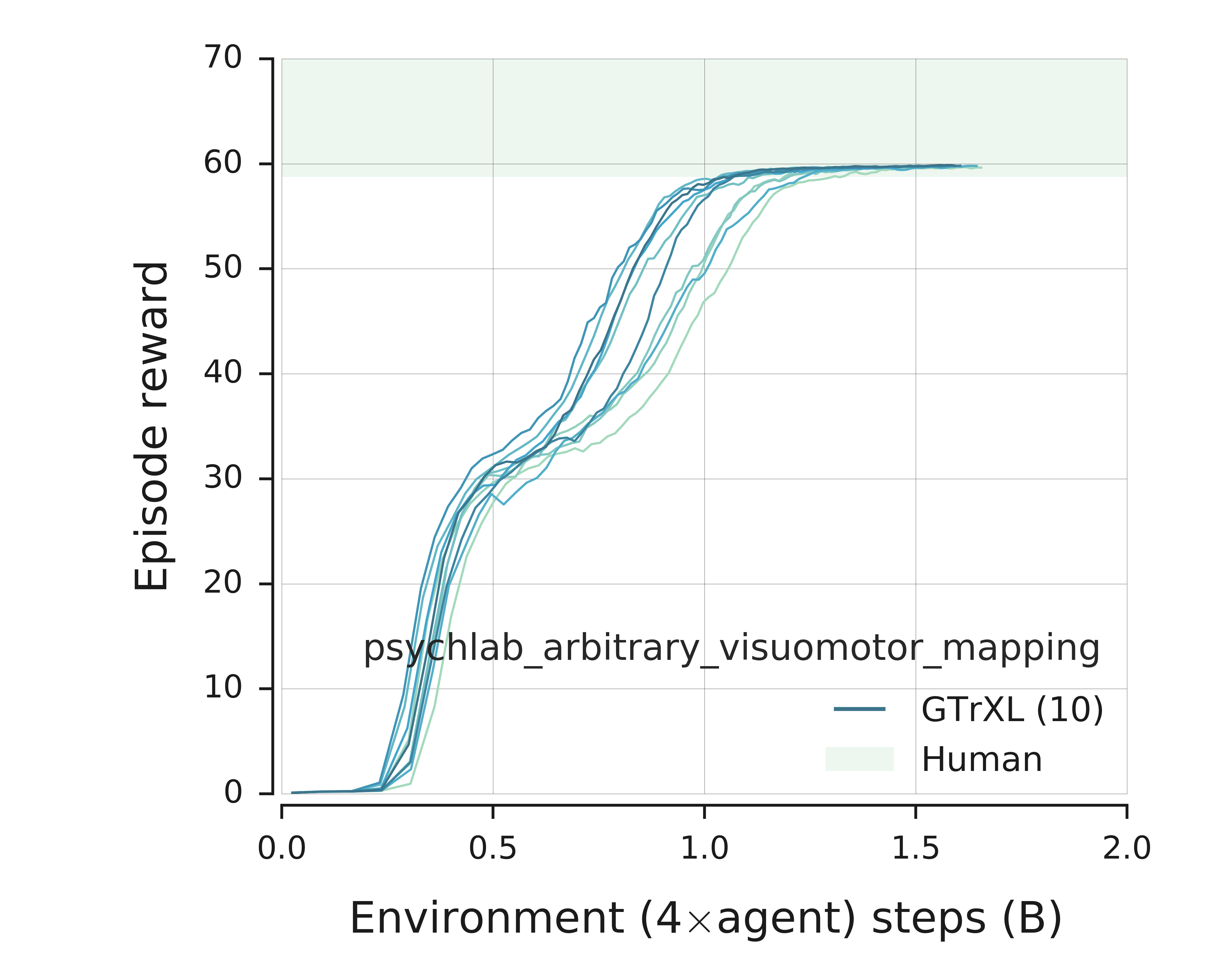 Learning curves for the DMLab Arbitrary Visuomotor Mapping task using a reduced action set.