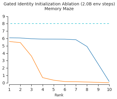 Ablation of the gated identity initialization on Memory Maze by comparing 10 runs of a model run with the bias initialization and 10 runs of a model without. Every run has independently sampled hyperparameters from a distribution. We plot the ranked mean return of the 10 runs of each model at 1, 2, and 4 billion environment steps. Each mean return is the average of the past 200 episodes at the point of the model snapshot. We plot human performance as a dotted line.