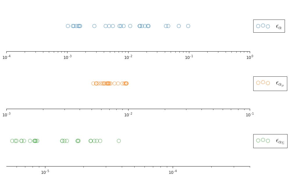 The 25 hyperparameter settings sampled for the sensitivity ablation (Sec.
