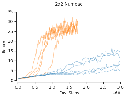 Numpad results demonstrating that the GTrXL has much better memory scaling properties than LSTM.