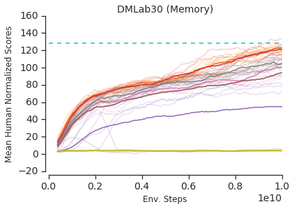 Learning curves comparing a thinner GTrXL (GRU) with half the embedding dimension of the other presented gated variants and TrXL baselines. The Thin GTrXL (GRU) has fewer parameters than any other model presented but still matches the performance of the best performing counterpart, the GTrXL (Output), which has over 10 million more parameters. We plot both mean (bold) and 6-8 hyperparameter settings (light) per model.