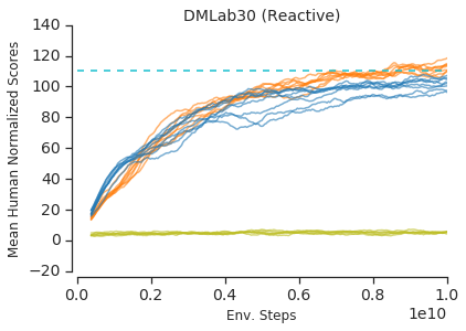 Average return on DMLab-30, re-scaled such that a human has mean 100 score on each level and a random policy has 0.