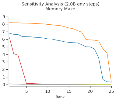 Sensitivity analysis of GTrXL variants versus TrXL and LSTM baselines. We sample 25 different hyperparameter sets and seeds and plot the ranked average return at 3 points during training (0.5B, 1.0B and 2.0B environment steps). Higher and flatter lines indicate more robust architectures. The same hyperparameter sampling distributions were used across models (see Appendix