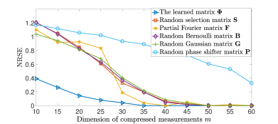 Normalized root square error (NRSE) of sparse recovery using different measurement matrices