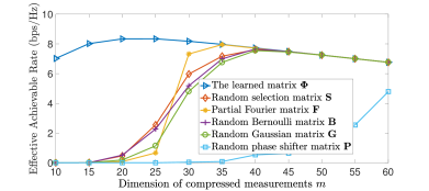 Effective achievable rate of feedback CSI compression using different measurement matrices