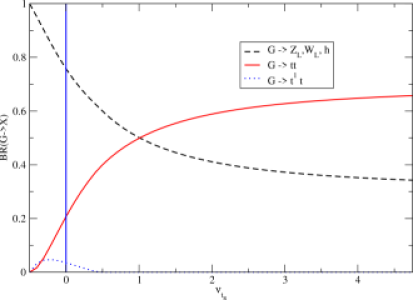 Branching Ratios for graviton decay to scalars and quarks as a function of the top-right localization parameter