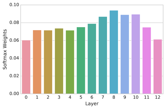 Softmax weights of each BERT layer when trained on our dataset.