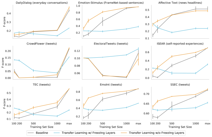 Transfer learning results on 9 emotion benchmarks from the Unified Dataset