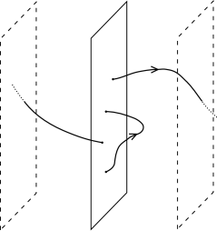 Open strings with endpoints attached to a hyperplane. The dashed planes are periodically identified. The strings shown have winding numbers zero and one.