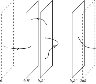 hyperplanes at different positions, with various strings attached.
