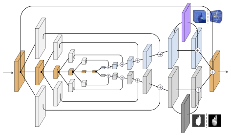 Illustration of a single bisected hourglass network. Each block represents a residual module. The resolutions of input and output layer are both 64